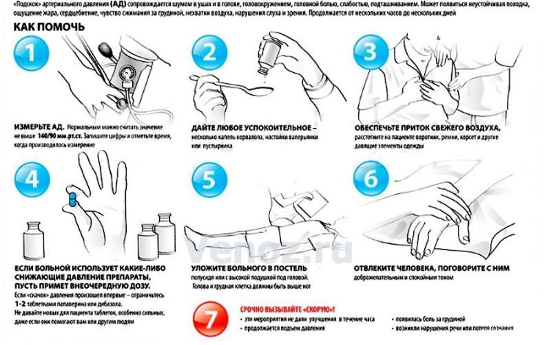Как быстро повысить артериальное давление в домашних условиях
